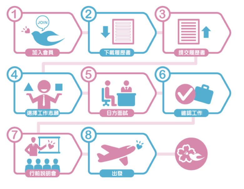 日本求職流程圖