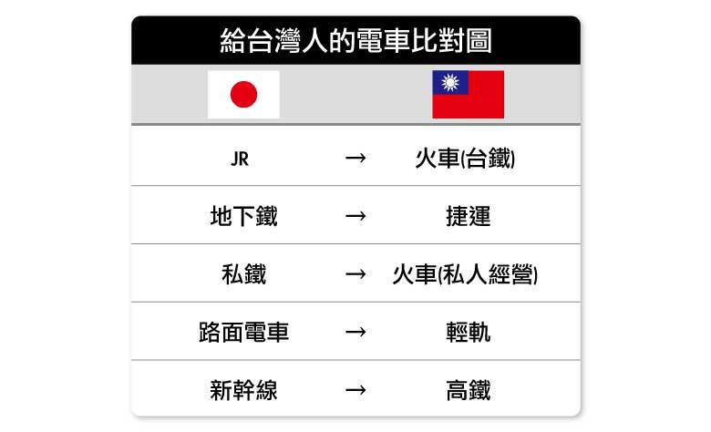 台灣日本電車比對圖