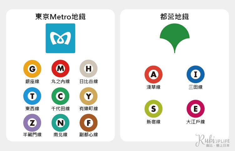 Tokyo Subway Ticket的乘坐範圍