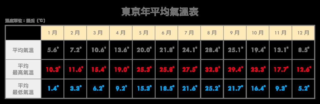 東京年平均氣溫表