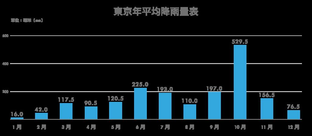 東京年平均降雨量